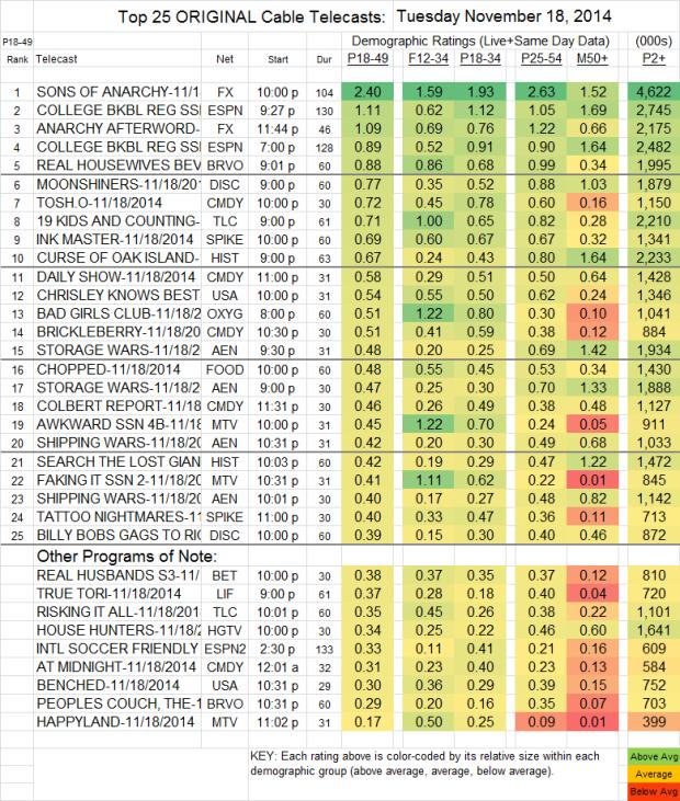 Top 25 Cable TUE Nov 18 2014