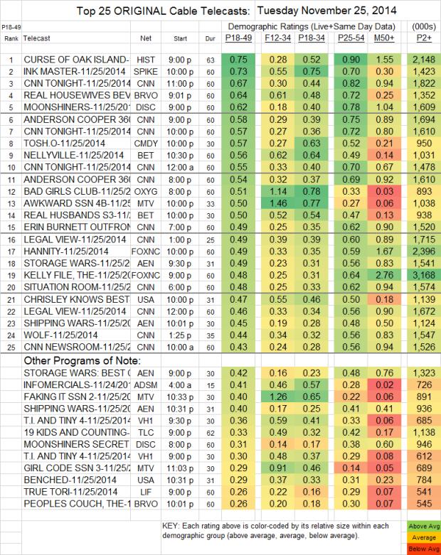 Top 25 Cable TUE Nov 25 2014