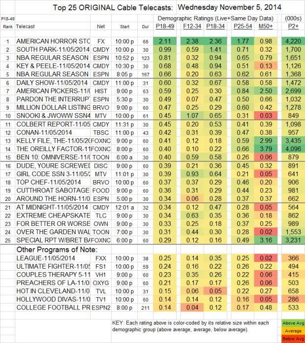 Top 25 Cable WED Nov 5 2014