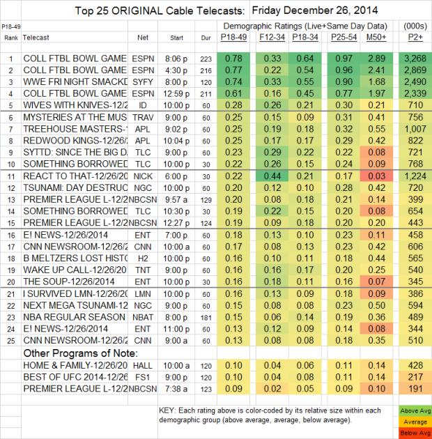 Top 25 Cable FRI 26 Dec 2014