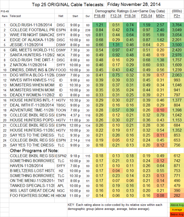 Top 25 Cable FRI Nov 28 2014