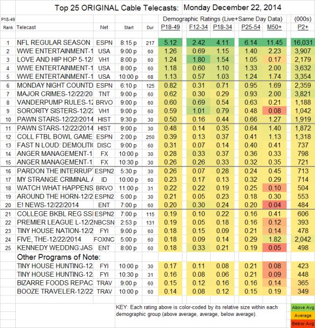 Top 25 Cable MON 22 Dec 2014