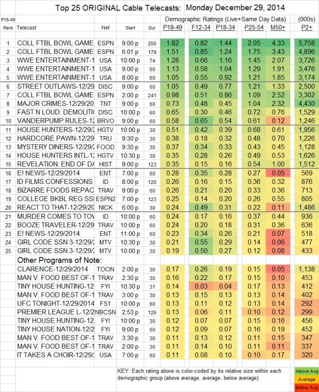 Top 25 Cable MON 29 Dec 2014