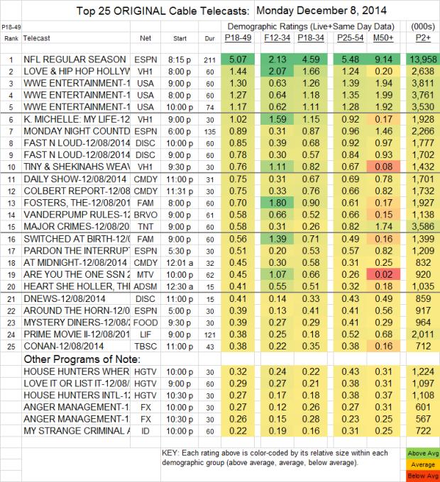 Top 25 Cable MON Dec 08 2014