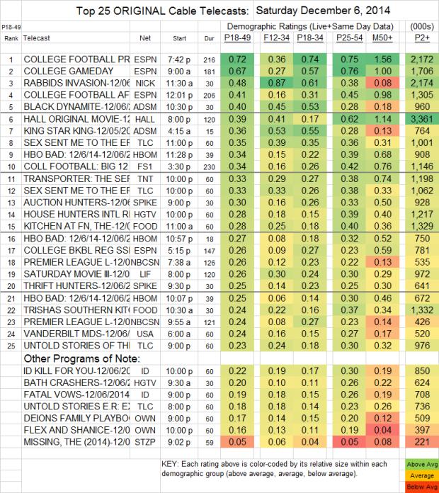 Top 25 Cable SAT Dec 06 2014