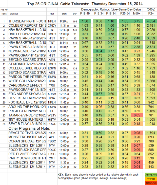 Top 25 Cable THU 18 Dec 2014
