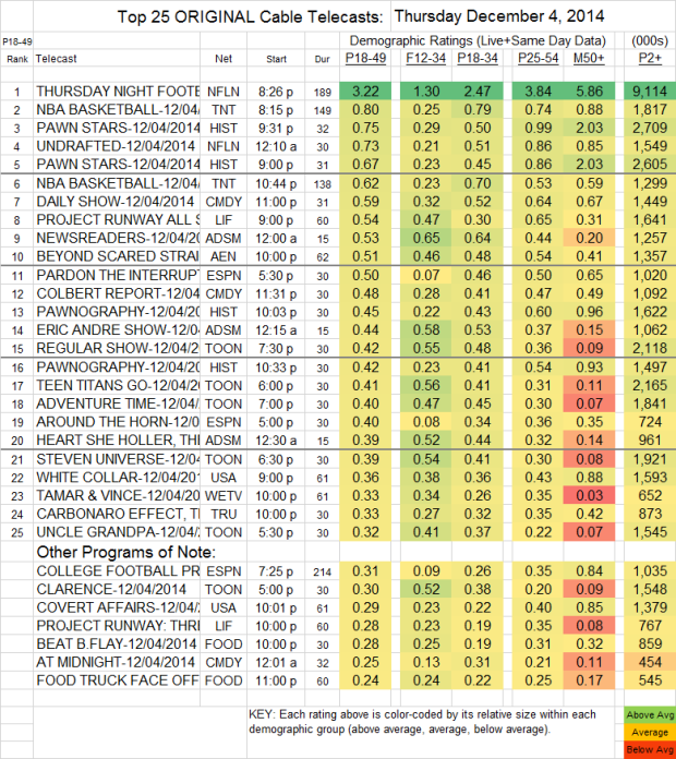 Top 25 Cable THU Dec 04 2014