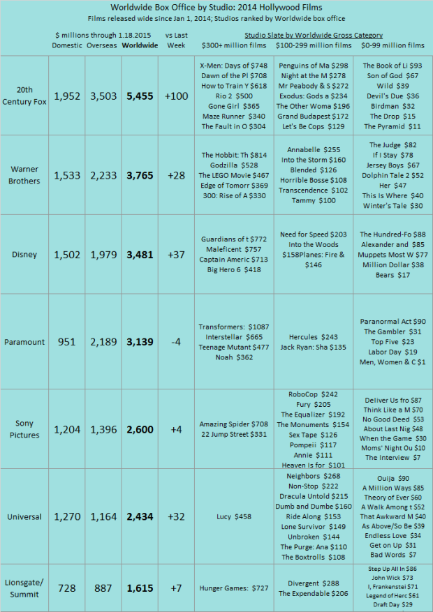 Studio YTD 2014 as of 2015 Jan 18