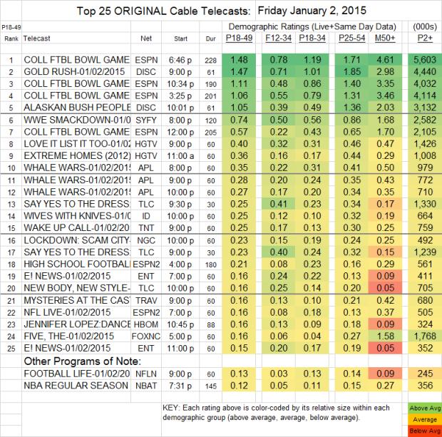 Top 25 Cable FRI 2 Jan 2015