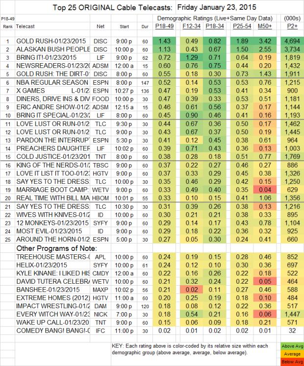 Top 25 Cable FRI 23 Jan 2015
