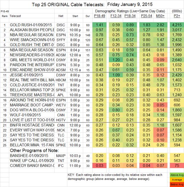 Top 25 Cable FRI 9 Jan 2015