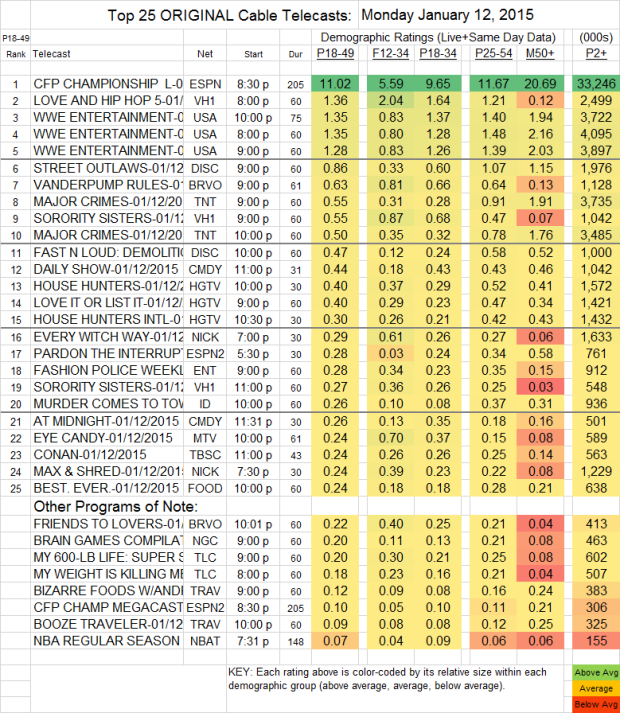 Top 25 Cable MON 12 Jan 2015