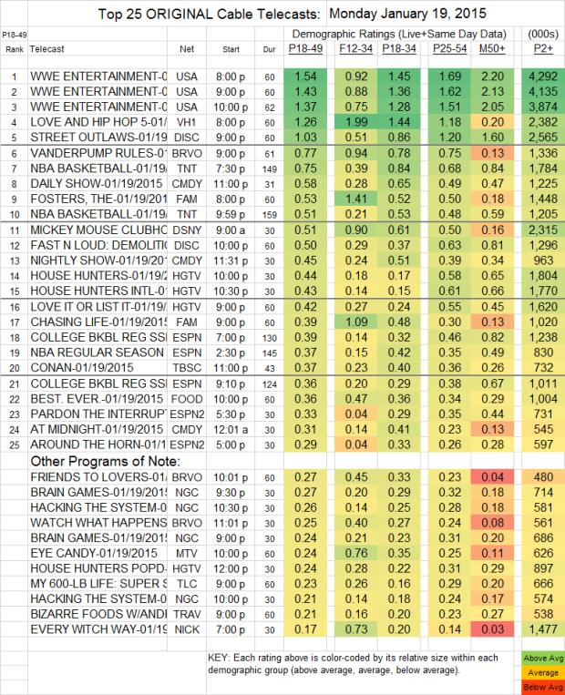 Top 25 Cable MON 19 Jan 2015