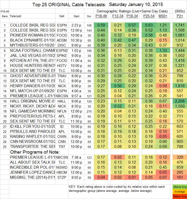 Top 25 Cable SAT 10 Jan 2015
