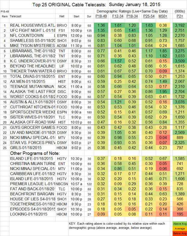 Top 25 Cable SUN 18 Jan 2015 v2