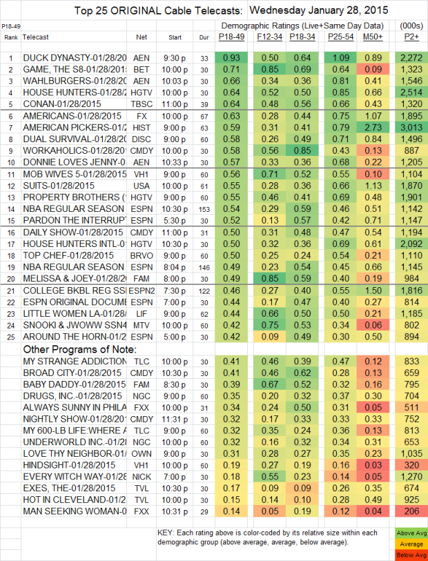 Top 25 Cable WED 28 Jan 2015