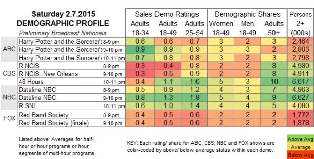Demo Profile 2015 SAT.7 Feb
