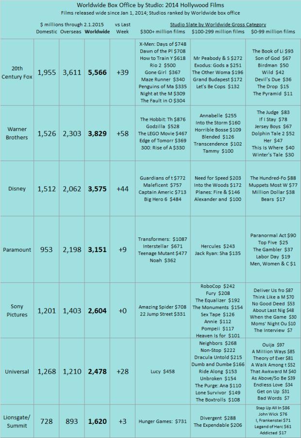 Studio YTD 2014 as of 2015 Feb 1