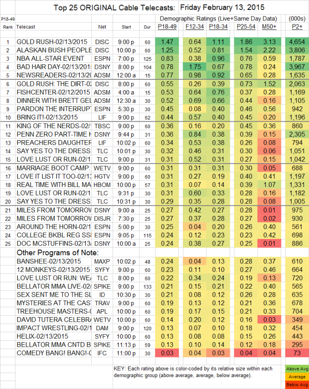 Top 25 Cable FRI.13 Feb 2015