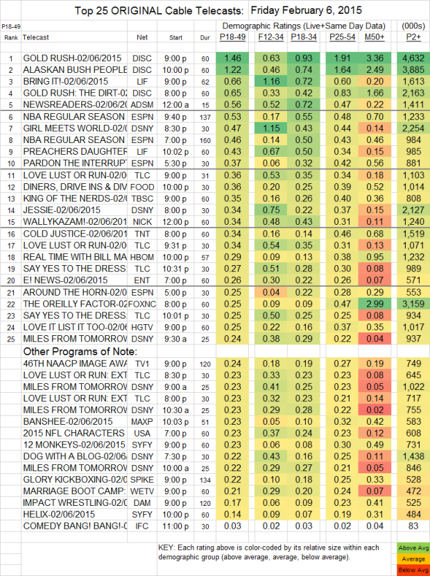 Top 25 Cable FRI.6 Feb 2015