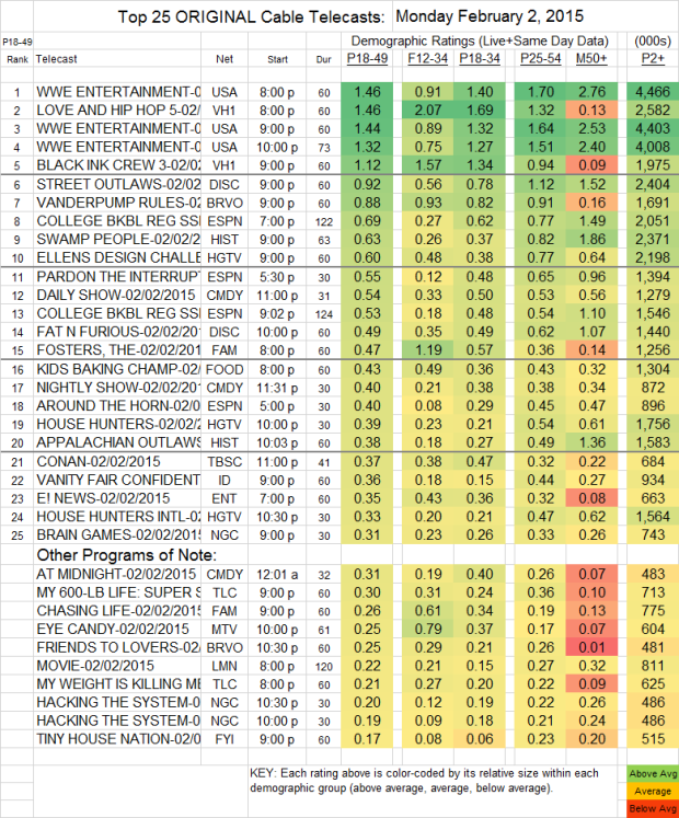 Top 25 Cable MON 2 Feb 2015