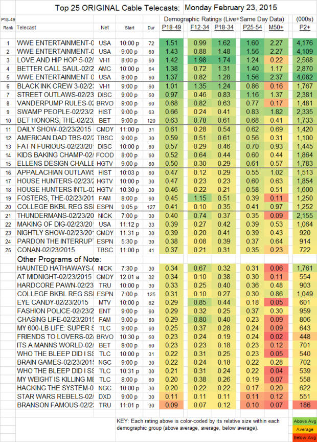 Top 25 Cable MON.23 Feb 2015