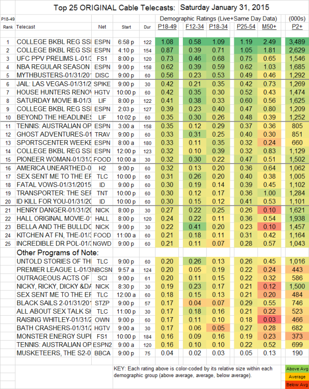 Top 25 Cable SAT 31 Jan 2015