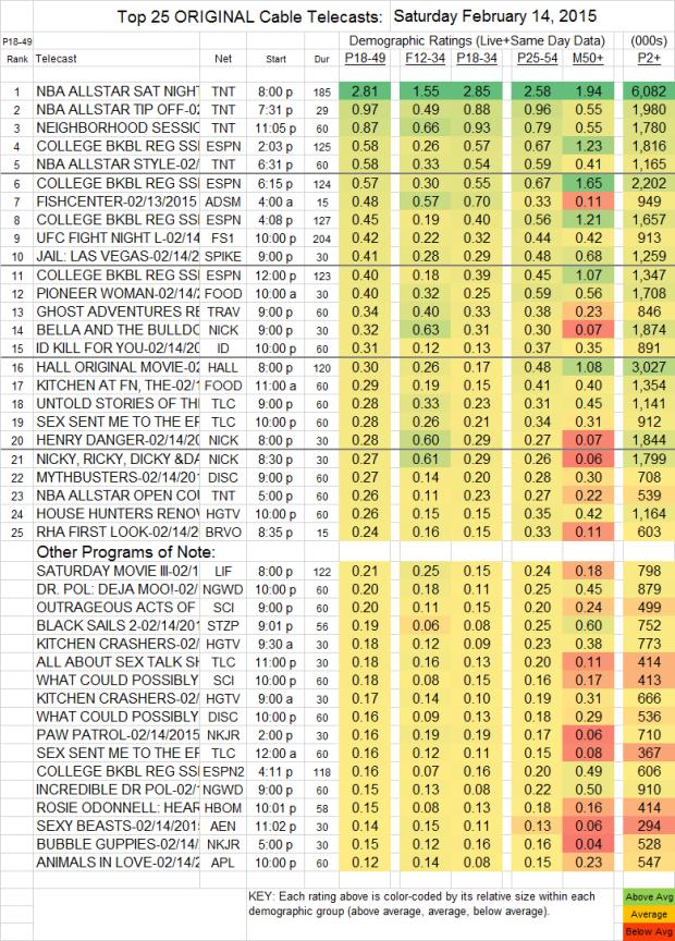 Top 25 Cable SAT.14 Feb 2015 v2