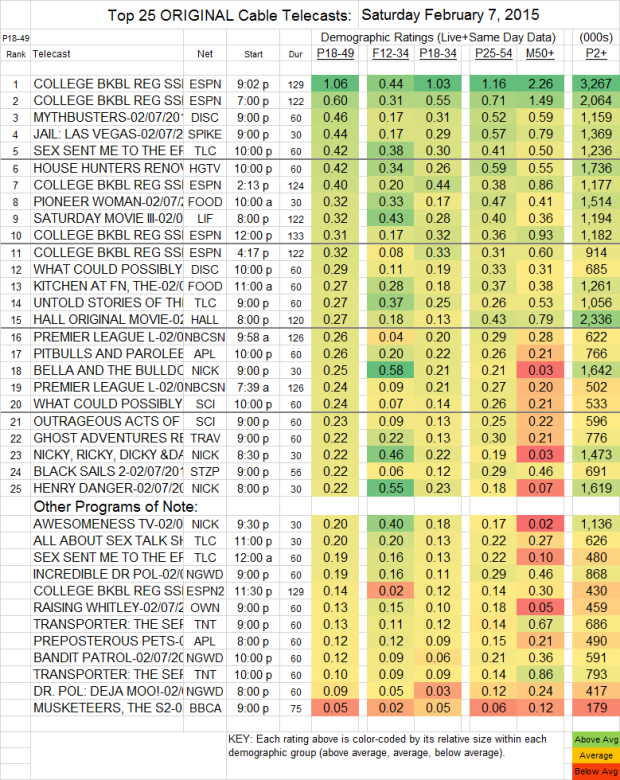 Top 25 Cable SAT.7 Feb 2015