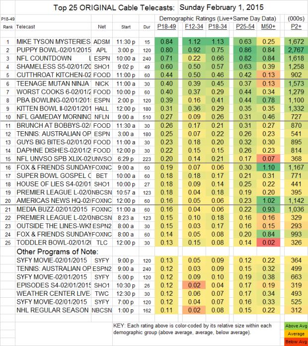 Top 25 Cable SUN 1 Feb 2015