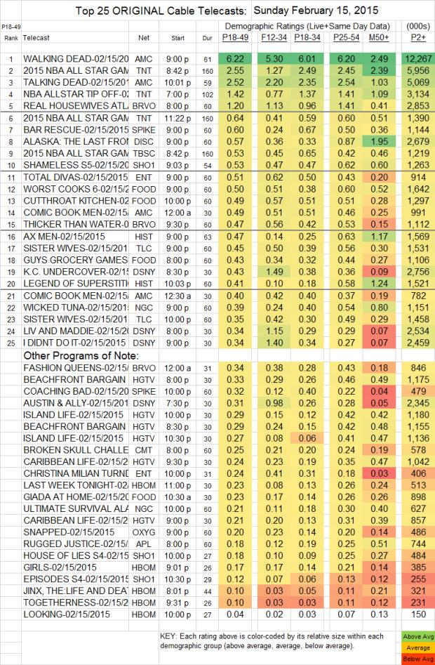 Top 25 Cable SUN.15 Feb 2015 v2