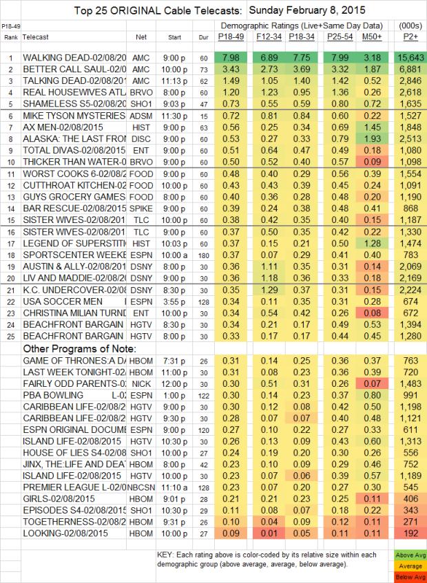 Top 25 Cable SUN.8 Feb 2015