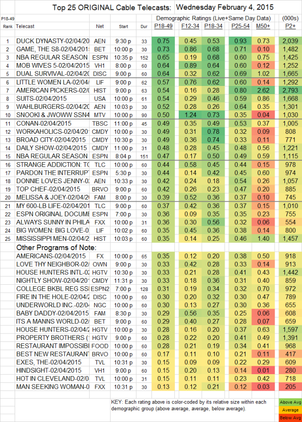 Top 25 Cable WED-4 Feb 2015