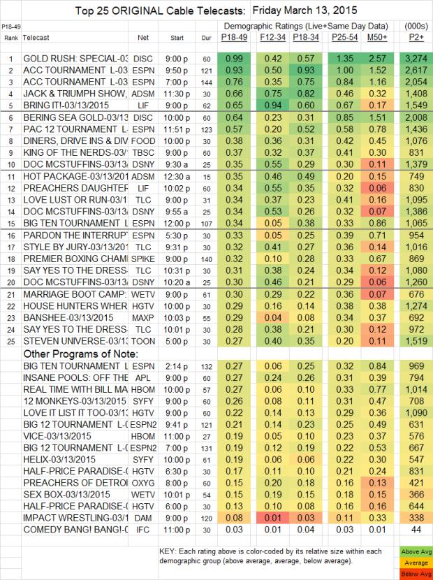 Top 25 Cable FRI.13 Mar 2015