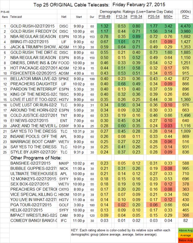 Top 25 Cable FRI.27 Feb 2015