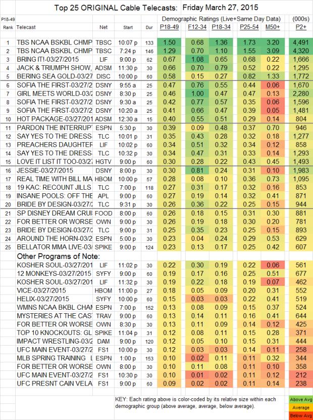Top 25 Cable FRI.27 Mar 2015