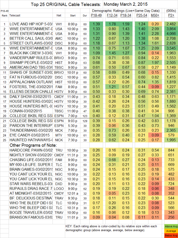 Top 25 Cable MON.2 Mar 2015