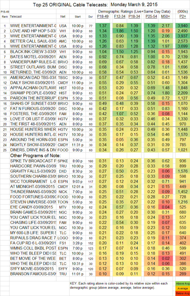 Top 25 Cable MON.9 Mar 2015