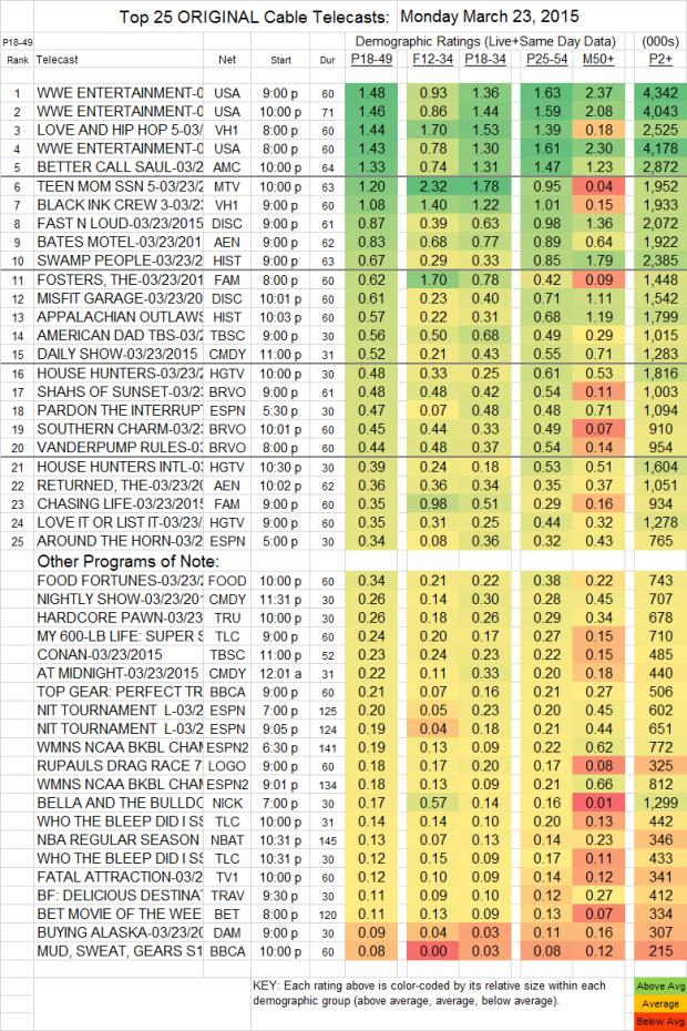 Top 25 Cable Plus MON.23 Mar 2015