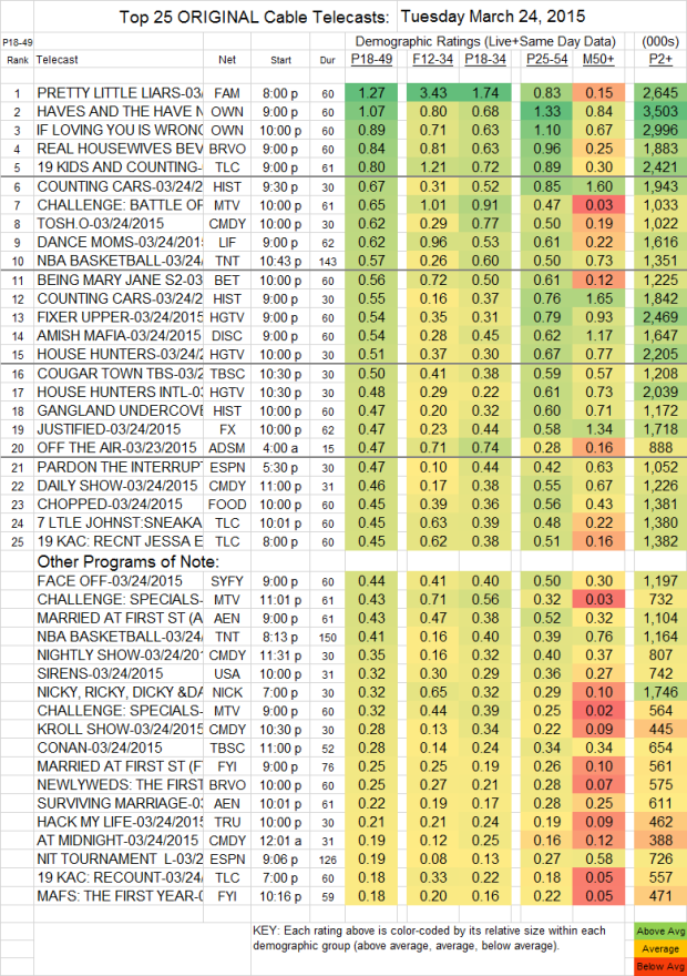 Top 25 Cable Plus TUE.24 Mar 2015