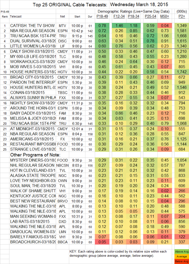 Top 25 Cable Plus WED.18 Mar 2015