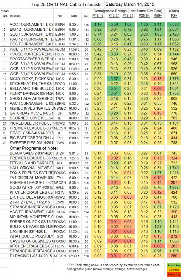 Top 25 Cable SAT.14 Mar 2015