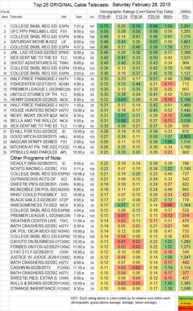 Top 25 Cable SAT.28 Feb 2015 V2