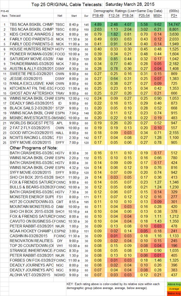 Top 25 Cable SAT.28 Mar 2015