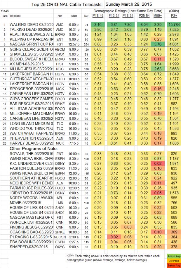 Top 25 Cable SUN.29 Mar 2015