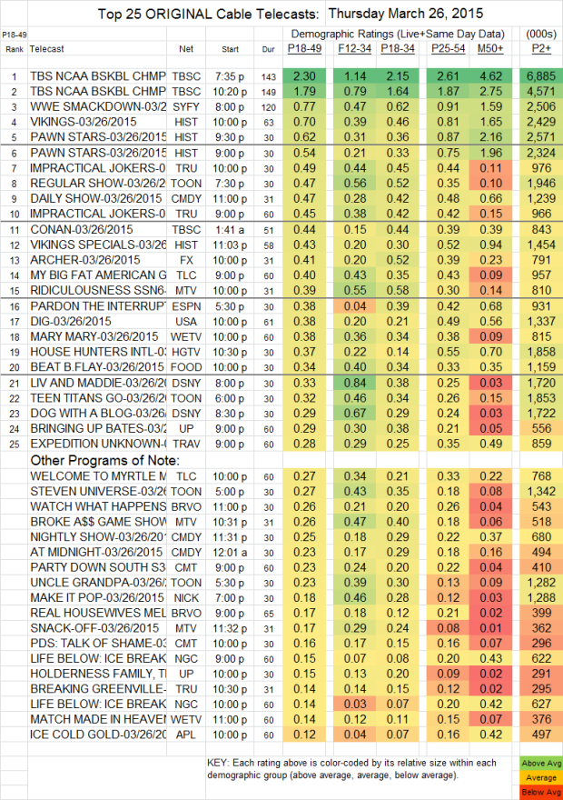 Top 25 Cable THU.26 Mar 2015