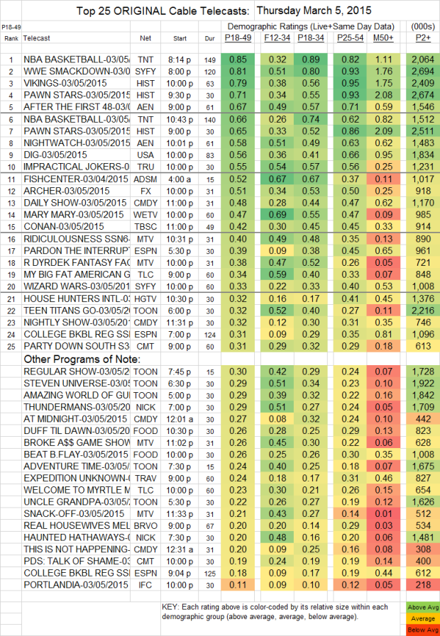 Top 25 Cable THU.5 Mar 2015
