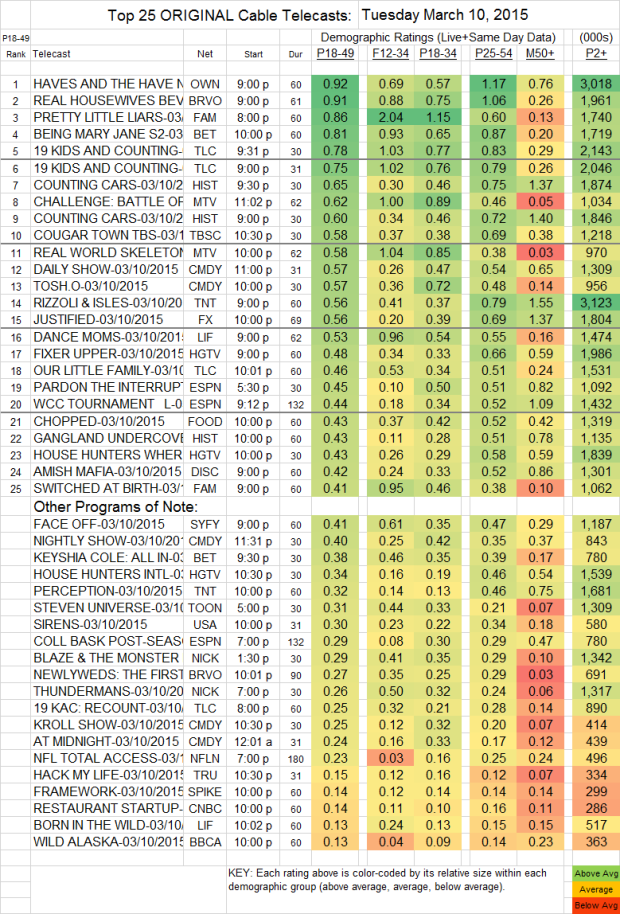 Top 25 Cable TUE.10 Mar 2015