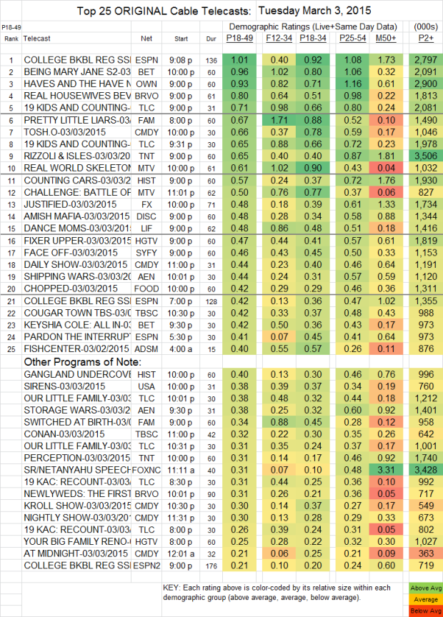 Top 25 Cable TUE.3 Mar 2015