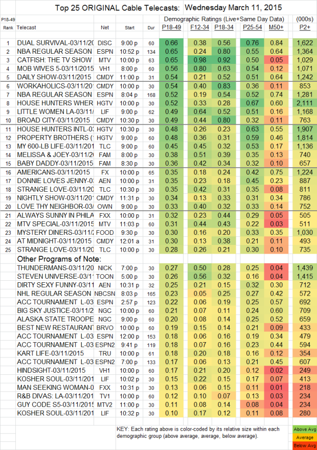 Top 25 Cable WED.11 Mar 2015